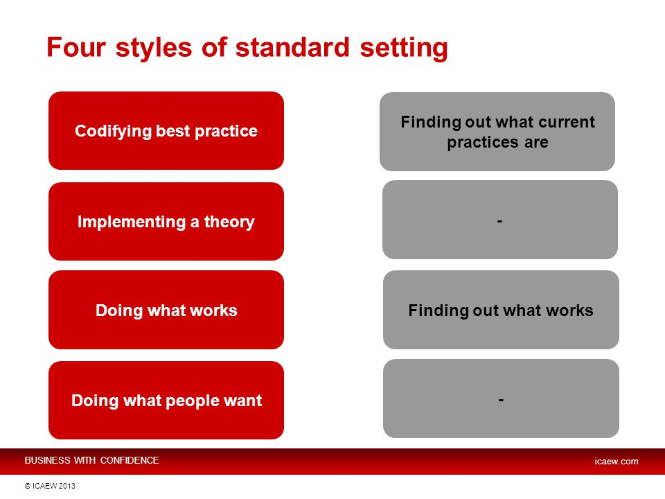 BUSINESS WITH CONFIDENCE icaew.com © ICAEW 2013 Four styles of standard setting Codifying best practice Implementing a theory Doing what works Doing what people want Finding out what current practices are - Finding out what works -