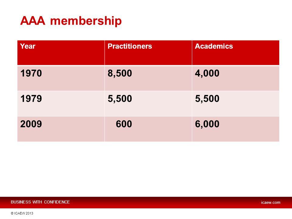 BUSINESS WITH CONFIDENCE icaew.com © ICAEW 2013 AAA membership YearPractitionersAcademics 19708,5004,000 19795,500 2009 6006,000
