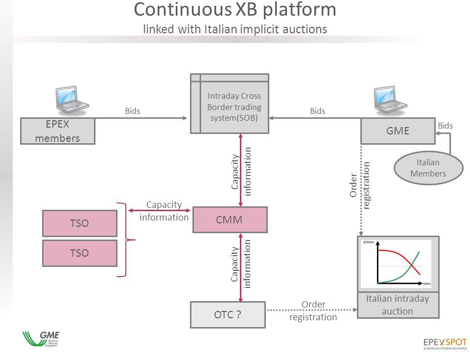 Intraday Cross Border trading system(SOB) CMM Italian Members EPEX members GME OTC .