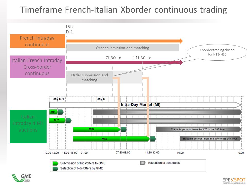Timeframe French-Italian Xborder continuous trading 15h D-1 Order submission and matching 7h30 - x French Intraday continuous Italian-French Intraday Cross-border continuous Order submission and matching 11h30 - x Xborder trading closed for H13-H16 Italian Intraday 4 Mi auctions