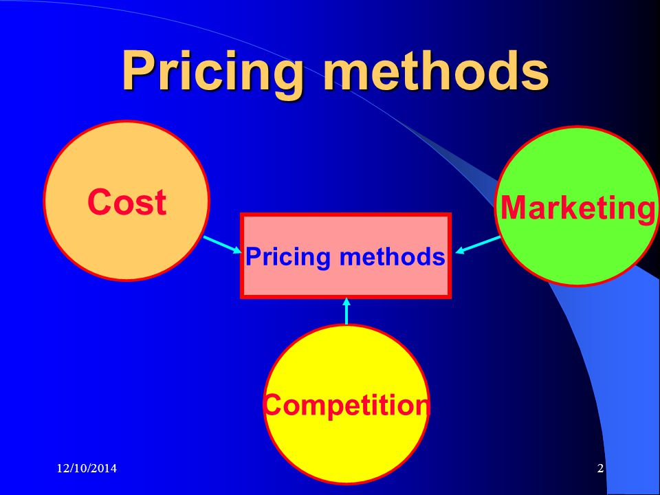 12/10/20142 Pricing methods Cost Competition Marketing Pricing methods