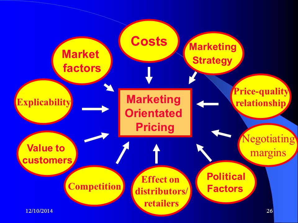 12/10/201426 Marketing Orientated Pricing Market factors Value to customers Competition Effect on distributors/ retailers Political Factors Price-quality relationship Marketing Strategy Costs Explicability Negotiating margins
