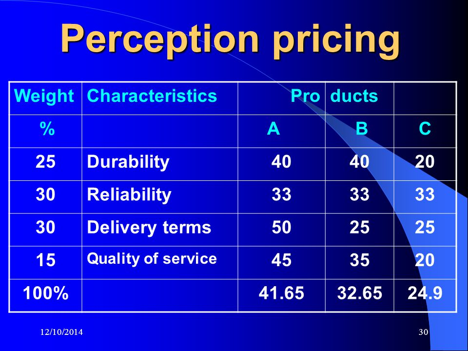 12/10/201430 Perception pricing WeightCharacteristics Products % A B C 25Durability40 20 30Reliability33 30Delivery terms5025 15 Quality of service 453520 100%41.6532.6524.9