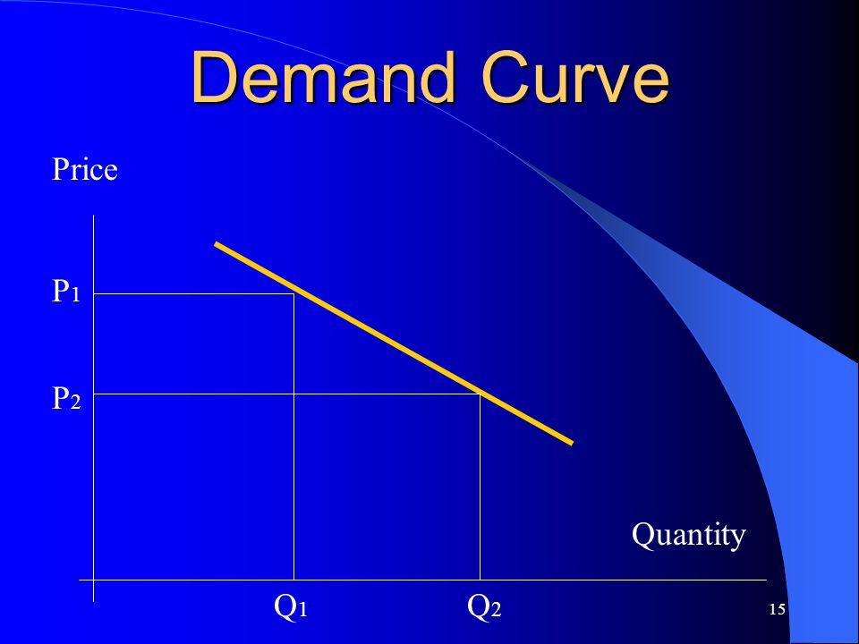 15 Demand Curve Quantity Price P1P1 P2P2 Q1Q1 Q2Q2