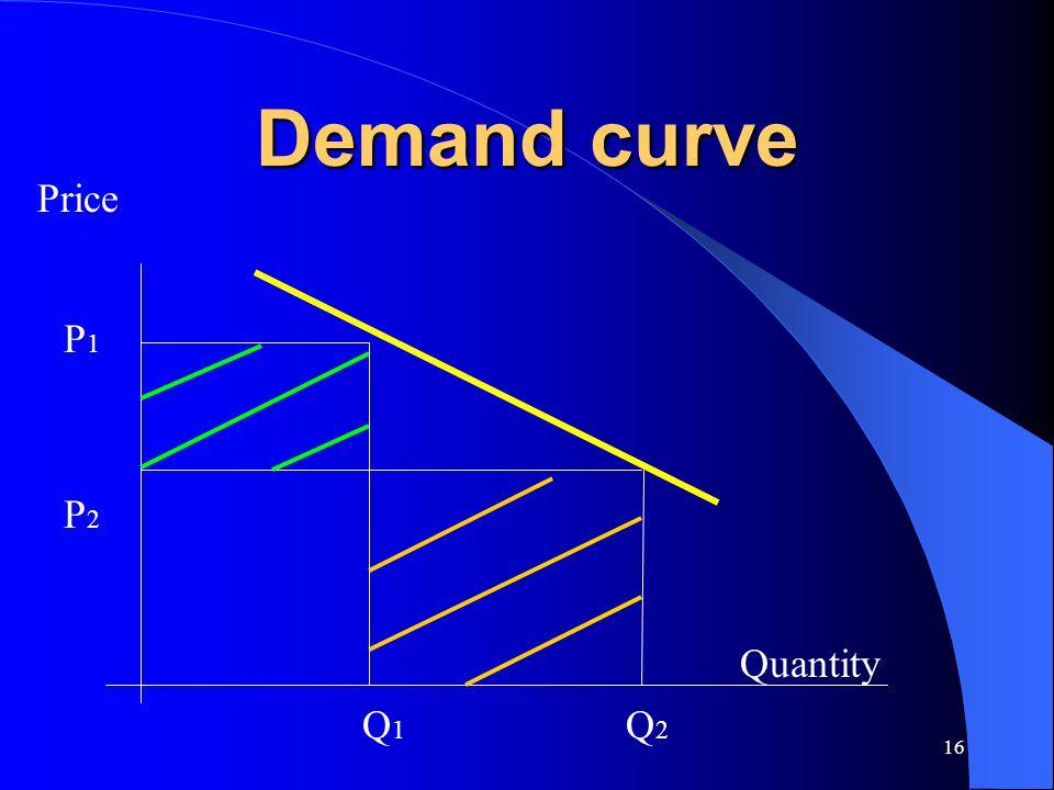 16 Demand curve P1P1 P2P2 Q1Q1 Q2Q2 Price Quantity