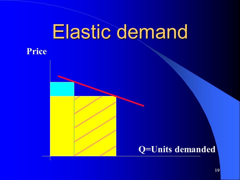 19 Elastic demand Price Q=Units demanded