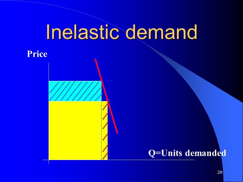 20 Inelastic demand Price Q=Units demanded