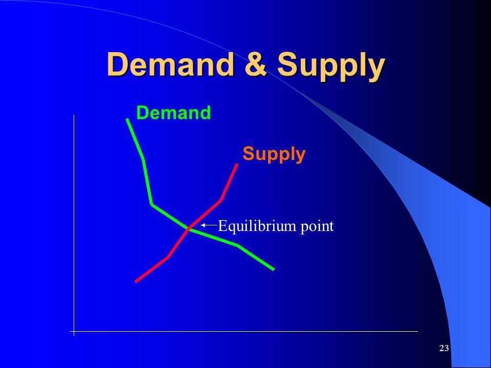 23 Demand & Supply Demand Supply Equilibrium point