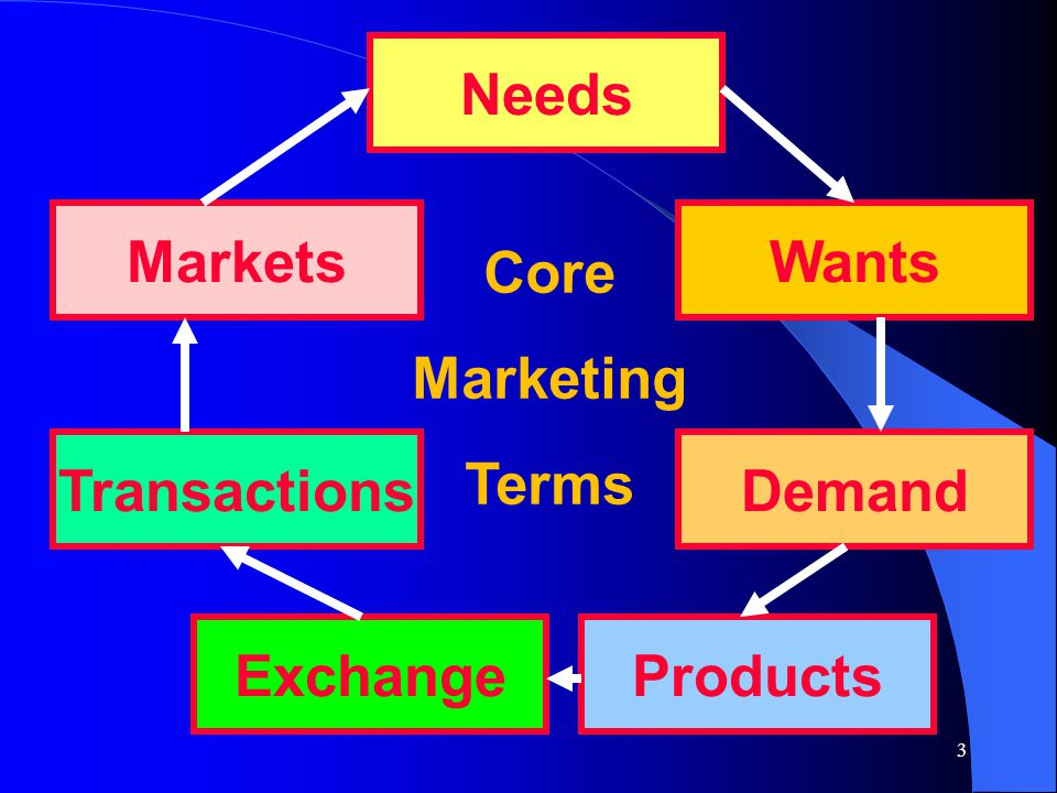 64 The Changing Role of Mktg PastFuture Objective of Mktg Create customer value Create shareholder value Marketing strategy Increase market share Develop and manage marketing assets Assumptions Positive market performance leads to positive fin.