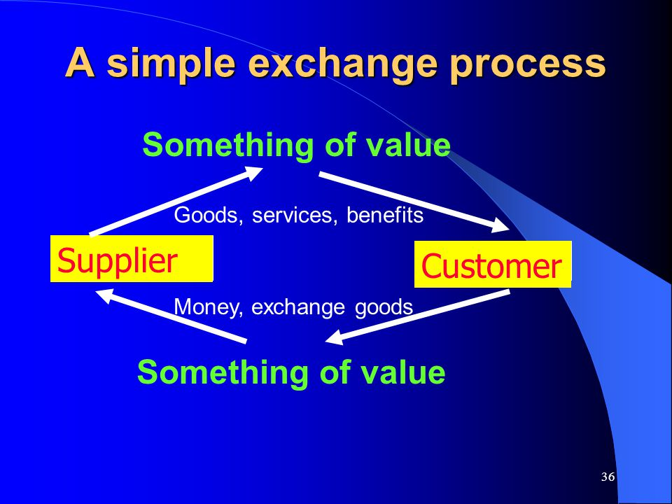 36 A simple exchange process Supplier Customer Something of value Goods, services, benefits Something of value Money, exchange goods