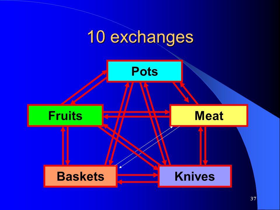 37 10 exchanges Pots FruitsMeat BasketsKnives