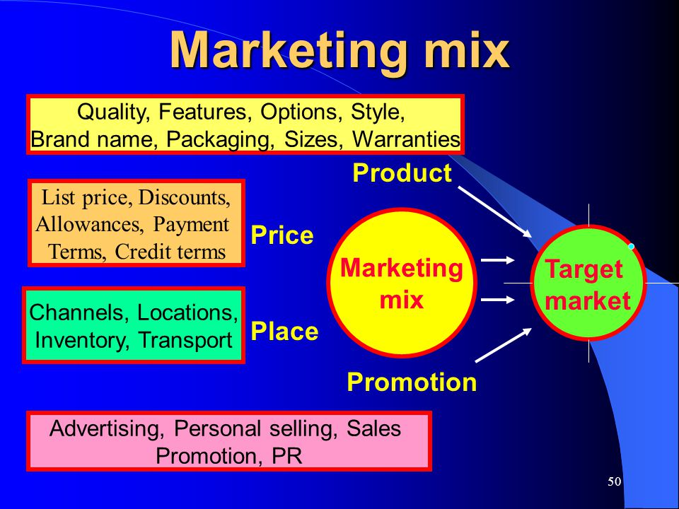 50 Marketing mix Target market Marketing mix Product Promotion Price Place Quality, Features, Options, Style, Brand name, Packaging, Sizes, Warranties