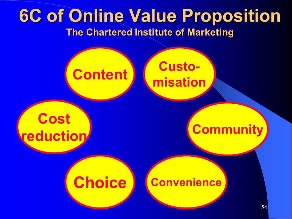 54 6C of Online Value Proposition The Chartered Institute of Marketing Cost reduction Choice Convenience Community Content Custo- misation