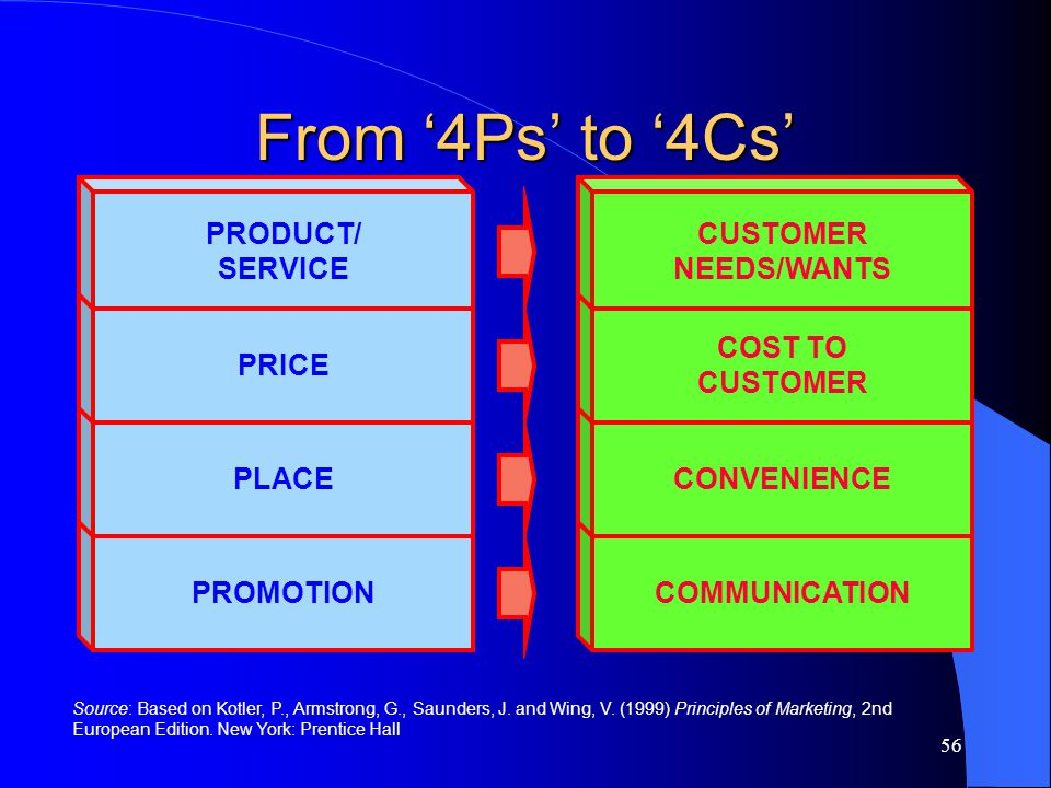 56 COMMUNICATION CONVENIENCE COST TO CUSTOMER NEEDS/WANTS PROMOTION PLACE PRICE PRODUCT/ SERVICE Source: Based on Kotler, P., Armstrong, G., Saunders,
