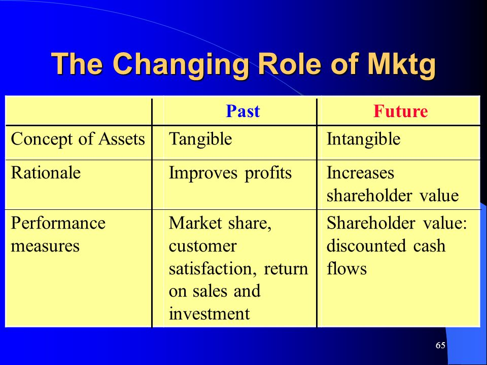 65 The Changing Role of Mktg PastFuture Concept of AssetsTangibleIntangible RationaleImproves profitsIncreases shareholder value Performance measures