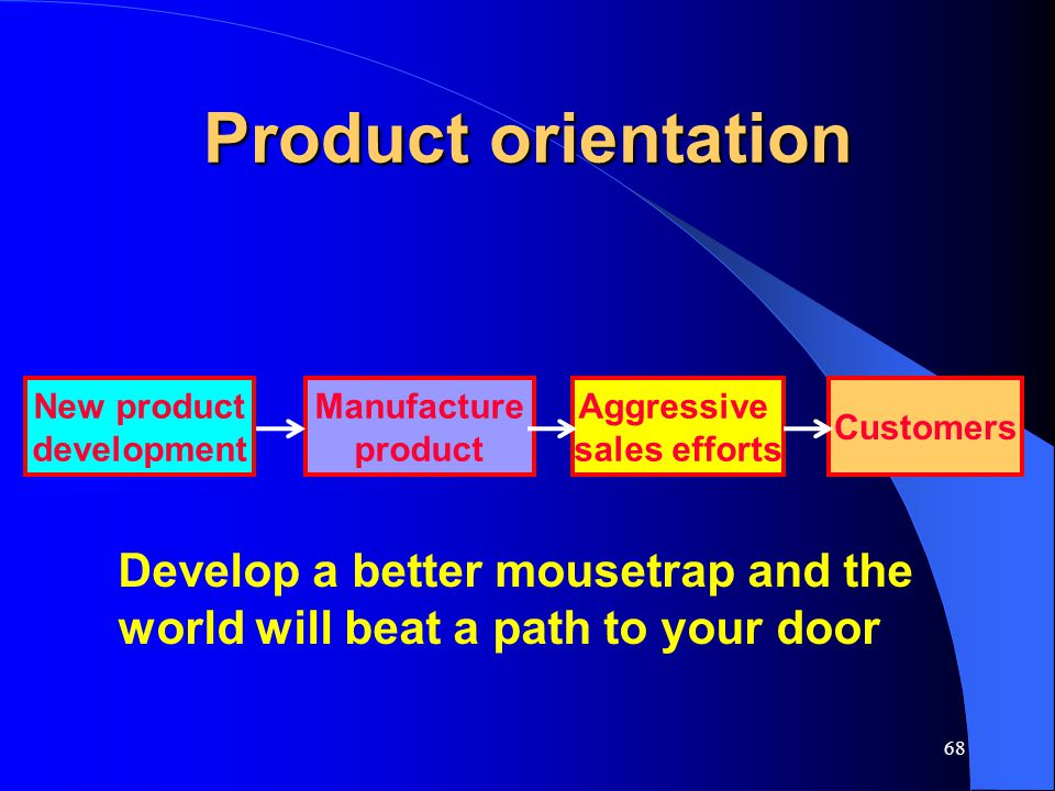 68 Product orientation New product development Manufacture product Aggressive sales efforts Customers Develop a better mousetrap and the world will be