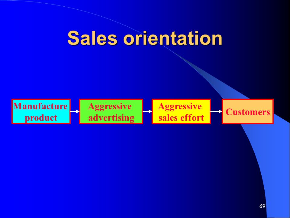 69 Sales orientation Manufacture product Aggressive sales effort Customers Aggressive advertising