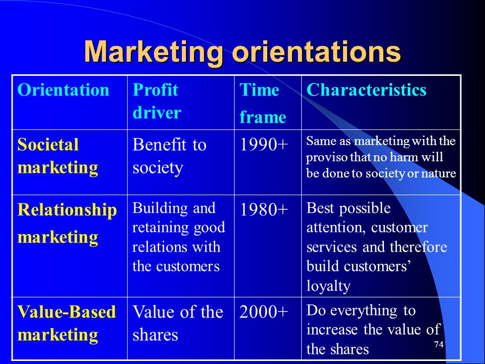 74 Marketing orientations OrientationProfit driver Time frame Characteristics Societal marketing Benefit to society 1990+ Same as marketing with the p