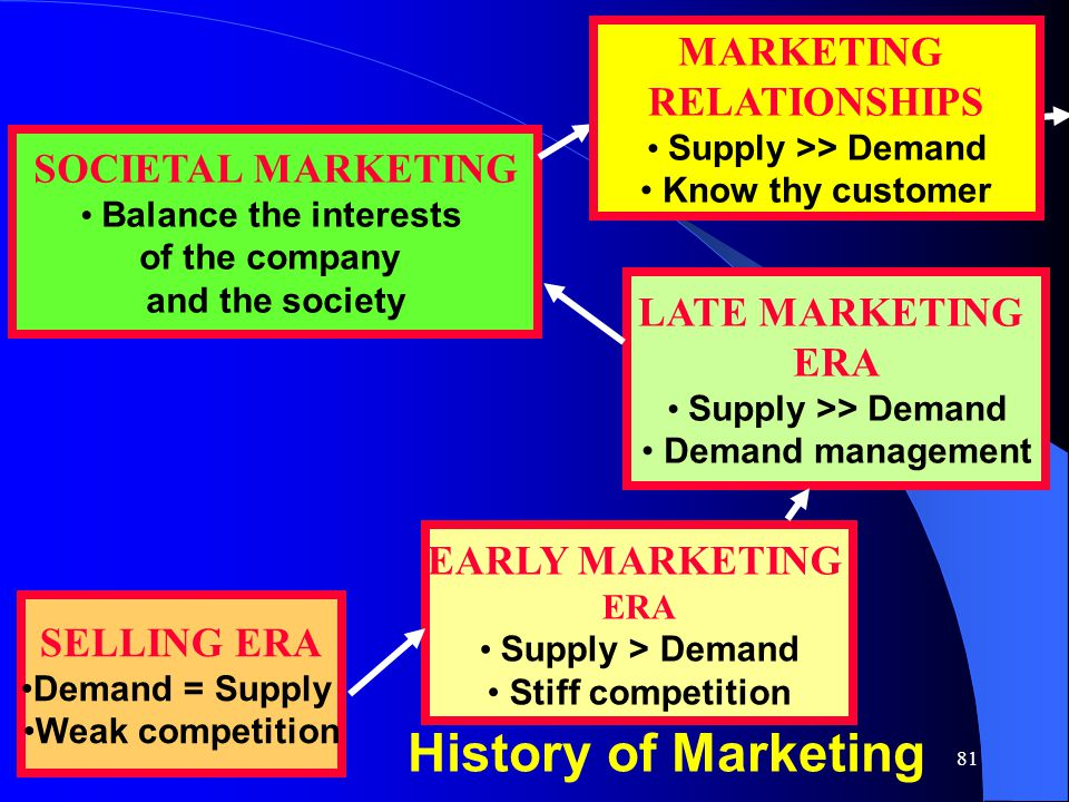 81 LATE MARKETING ERA Supply >> Demand Demand management SOCIETAL MARKETING Balance the interests of the company and the society EARLY MARKETING ERA S