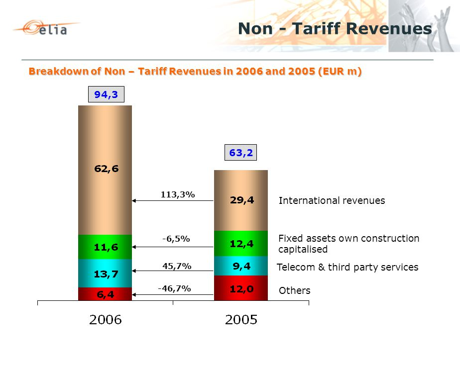 Breakdown of Non – Tariff Revenues in 2006 and 2005 (EUR m) Non - Tariff Revenues Others Telecom & third party services Fixed assets own construction capitalised International revenues 63,2 94,3 -46,7% 113,3% -6,5% 45,7%