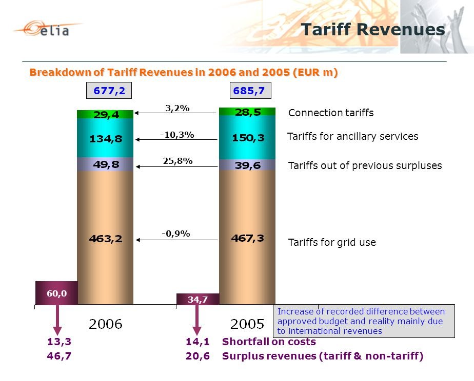 Breakdown of Tariff Revenues in 2006 and 2005 (EUR m) Tariff Revenues Connection tariffs Tariffs for ancillary services Tariffs for grid use 677,2685,7 -10,3% 13,3 14,1 Shortfall on costs 46,7 20,6 Surplus revenues (tariff & non-tariff) Tariffs out of previous surpluses 60,0 -0,9% Increase of recorded difference between approved budget and reality mainly due to international revenues 34,7 25,8% 3,2%