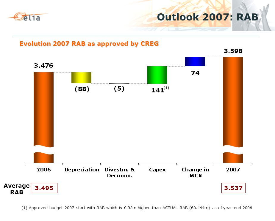 Evolution 2007 RAB as approved by CREG Outlook 2007: RAB Average RAB 3.4953.537 (1) (1) Approved budget 2007 start with RAB which is € 32m higher than ACTUAL RAB (€3.444m) as of year-end 2006 3.598