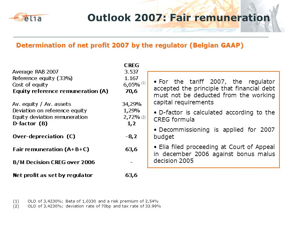 Determination of net profit 2007 by the regulator (Belgian GAAP) Outlook 2007: Fair remuneration (1) (1)OLO of 3,4230%; Beta of 1,0330 and a risk premium of 2,54% (2)OLO of 3,4230%; deviation rate of 70bp and tax rate of 33.99% (2) For the tariff 2007, the regulator accepted the principle that financial debt must not be deducted from the working capital requirements D-factor is calculated according to the CREG formula Decommissioning is applied for 2007 budget Elia filed proceeding at Court of Appeal in december 2006 against bonus malus decision 2005