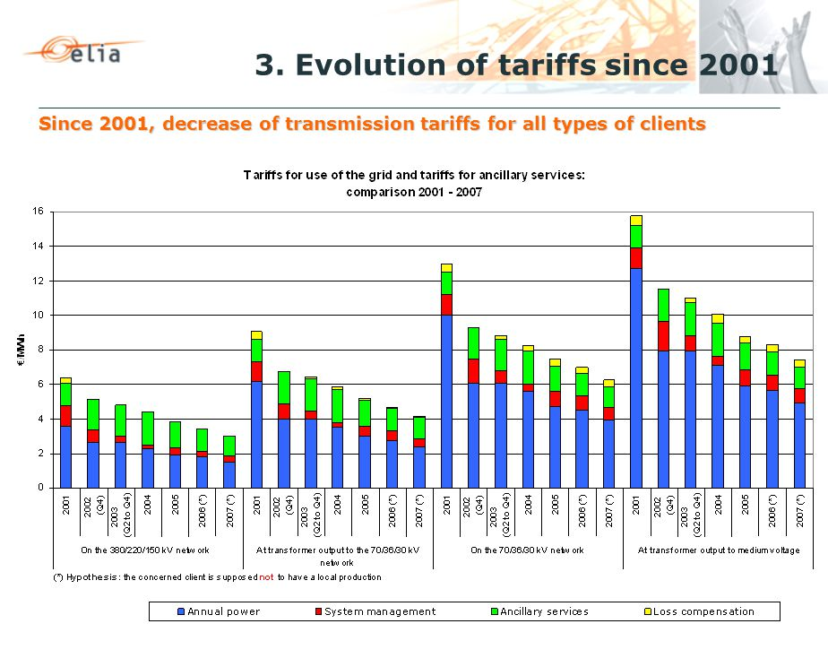 3. Evolution of tariffs since 2001 Since 2001, decrease of transmission tariffs for all types of clients