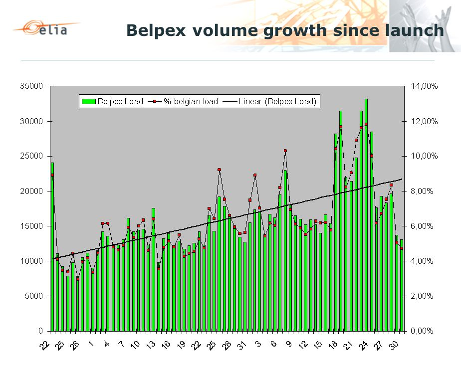 Belpex volume growth since launch