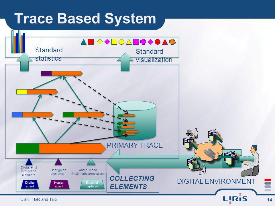 Trace Based System CBR, TBR and TBS 14 Digital agent Human agent External captures External captures Digital envt Interaction elements User given elem