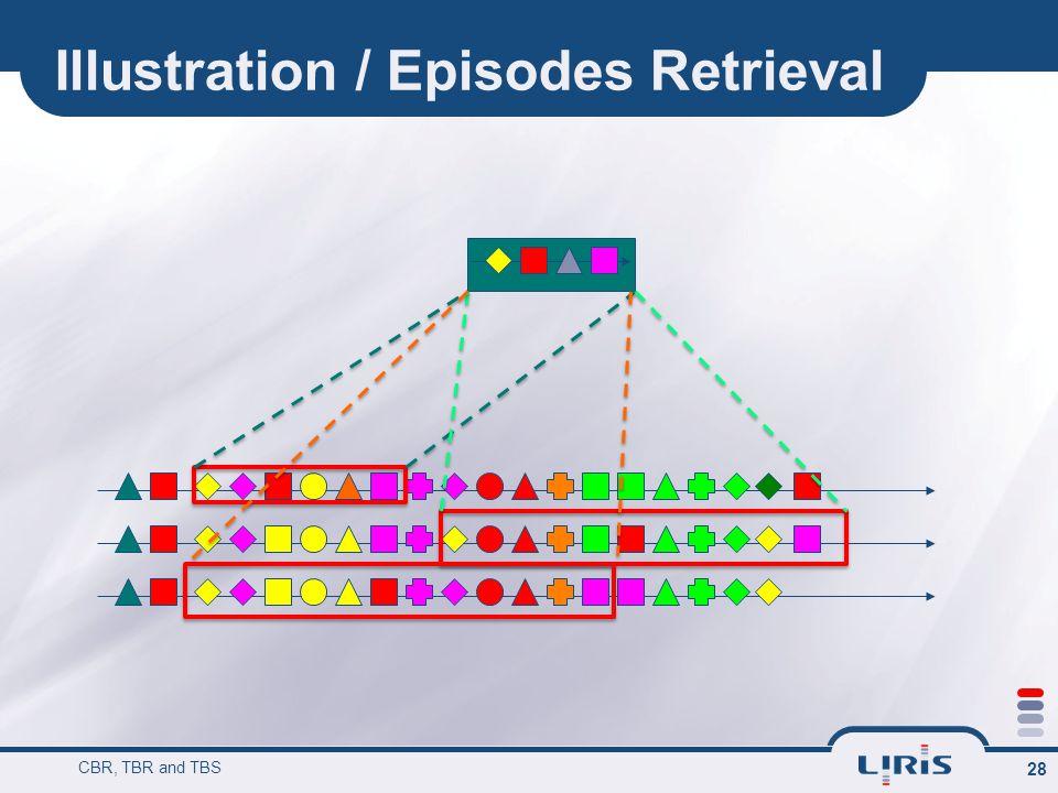 Illustration / Episodes Retrieval CBR, TBR and TBS 28