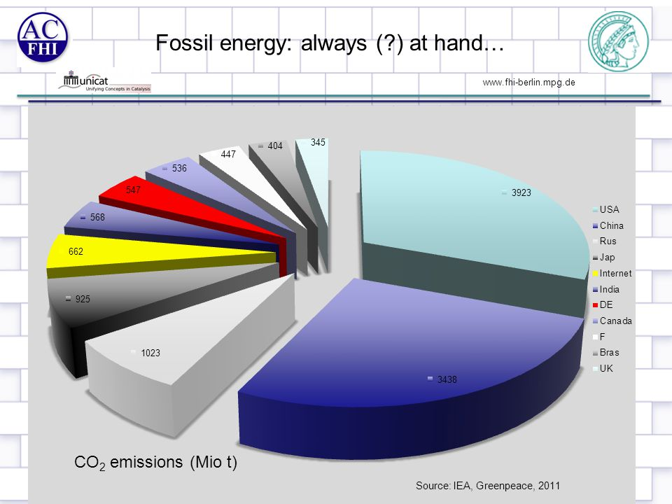 www.fhi-berlin.mpg.de Fossil energy: always (?) at hand… 3 Source: IEA, Greenpeace, 2011 CO 2 emissions (Mio t)