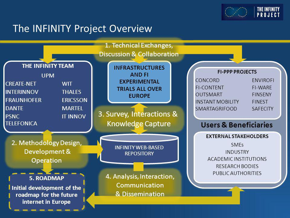 The INFINITY Project Overview THE INFINITY TEAM UPM CREATE-NETWIT INTERINNOVTHALES FRAUNHOFERERICSSON DANTEMARTEL PSNCIT INNOV TELEFONICA THE INFINITY TEAM UPM CREATE-NETWIT INTERINNOVTHALES FRAUNHOFERERICSSON DANTEMARTEL PSNCIT INNOV TELEFONICA INFRASTRUCTURES AND FI EXPERIMENTAL TRIALS ALL OVER EUROPE Users & Beneficiaries FI-PPP PROJECTS CONCORDENVIROFI FI-CONTENTFI-WARE OUTSMARTFINSENY INSTANT MOBILITYFINEST SMARTAGRIFOOD SAFECITY FI-PPP PROJECTS CONCORDENVIROFI FI-CONTENTFI-WARE OUTSMARTFINSENY INSTANT MOBILITYFINEST SMARTAGRIFOOD SAFECITY EXTERNAL STAKEHOLDERS SMEs INDUSTRY ACADEMIC INSTITUTIONS RESEARCH BODIES PUBLIC AUTHORITIES EXTERNAL STAKEHOLDERS SMEs INDUSTRY ACADEMIC INSTITUTIONS RESEARCH BODIES PUBLIC AUTHORITIES INFINITY WEB-BASED REPOSITORY 1.
