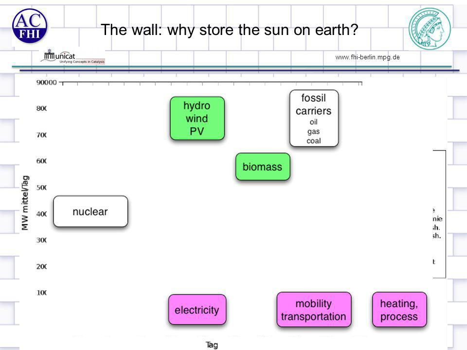 www.fhi-berlin.mpg.de The wall: why store the sun on earth? 3