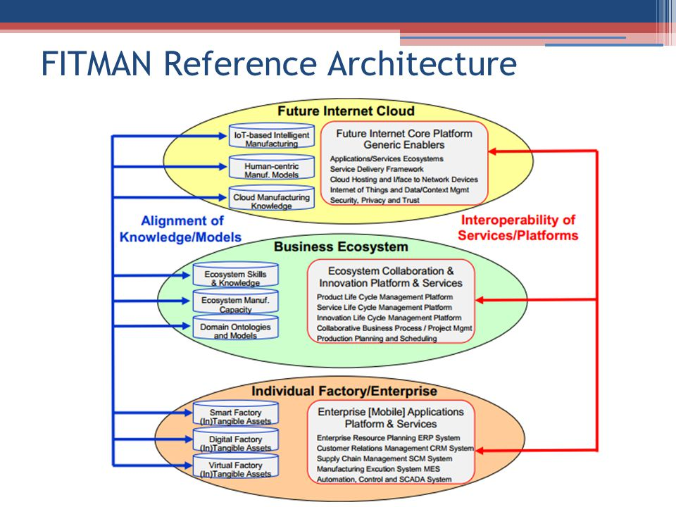 FITMAN Reference Architecture