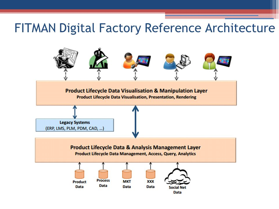 FITMAN Digital Factory Reference Architecture