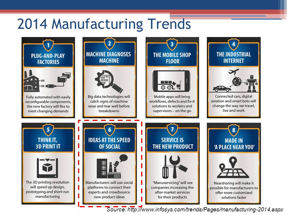 2014 Manufacturing Trends Source: http://www.infosys.com/trends/Pages/manufacturing-2014.aspx