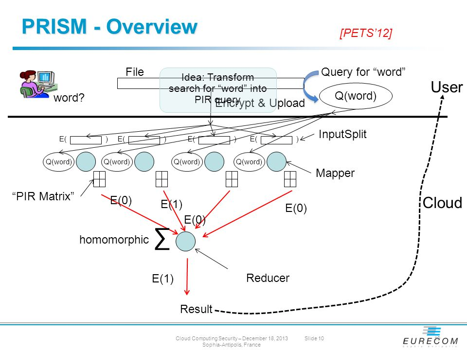 PRISM - Overview Mapper InputSplit Reducer PIR Matrix E(1) E(0) E(1) ∑ User Result Cloud File Encrypt & Upload Q(word) Query for word Q(word) E( ) homomorphic Idea: Transform search for word into PIR query word.