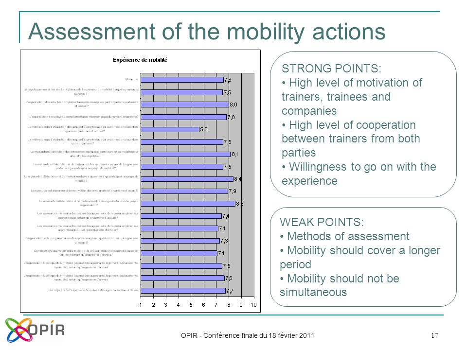 17 Assessment of the mobility actions OPIR - Conférence finale du 18 février 2011 STRONG POINTS: High level of motivation of trainers, trainees and companies High level of cooperation between trainers from both parties Willingness to go on with the experience WEAK POINTS: Methods of assessment Mobility should cover a longer period Mobility should not be simultaneous
