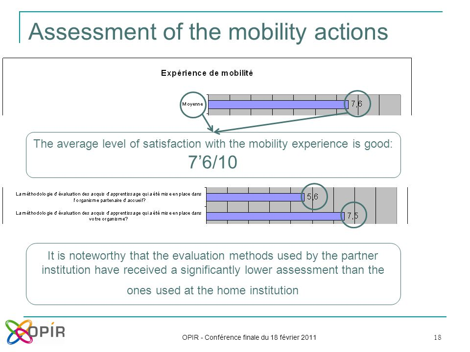 18 Assessment of the mobility actions OPIR - Conférence finale du 18 février 2011 The average level of satisfaction with the mobility experience is go