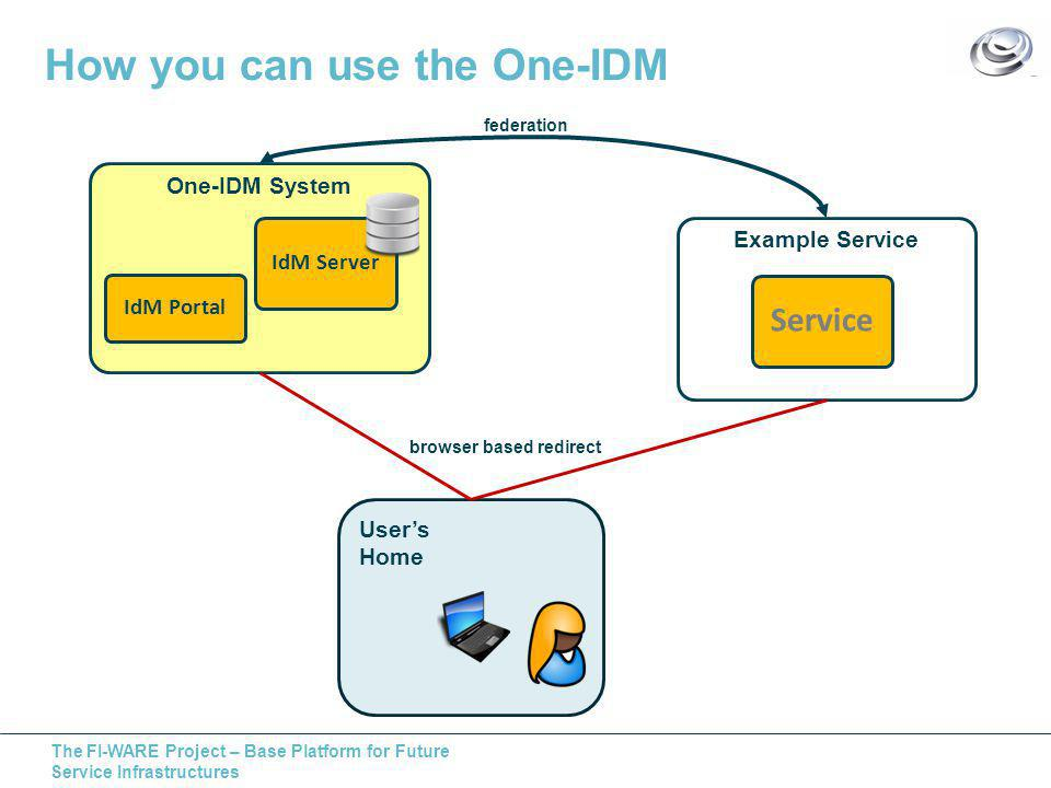 The FI-WARE Project – Base Platform for Future Service Infrastructures How you can use the One-IDM User's Home Example Service Service One-IDM System IdM Server IdM Portal federation browser based redirect