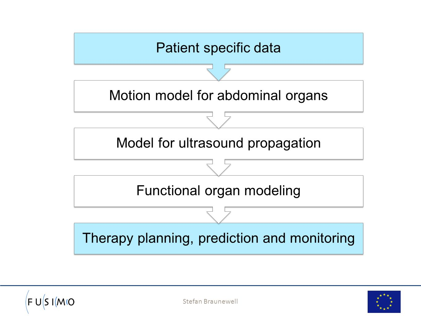 Stefan Braunewell 4 Therapy planning, prediction and monitoring Functional organ modeling Model for ultrasound propagation Motion model for abdominal