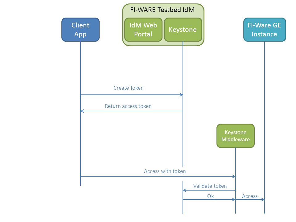 FI-WARE Testbed IdM Client App Keystone IdM Web Portal Create Token Return access token Access with token Keystone Middleware Validate token OkAccess FI-Ware GE Instance