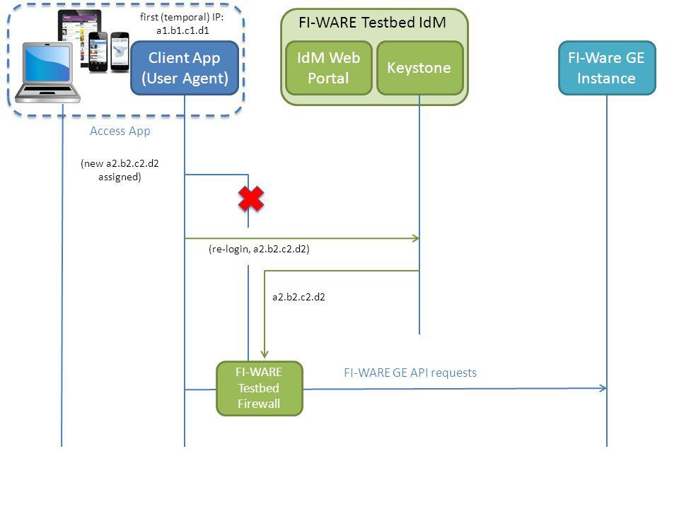 (re-login, a2.b2.c2.d2) FI-WARE Testbed IdM Keystone IdM Web Portal Access App Client App (User Agent) FI-WARE GE API requests FI-WARE Testbed Firewall first (temporal) IP: a1.b1.c1.d1 (new a2.b2.c2.d2 assigned) a2.b2.c2.d2 FI-Ware GE Instance