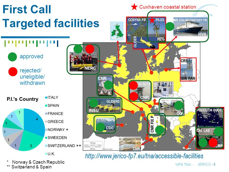 TITLE - JERICO - 5 http://www.jerico-fp7.eu/tna/accessible-facilities First Call Targeted facilities approved rejected/ uneligible/ withdrawn Cuxhaven coastal station WP8 TNA - * ** * Norway & Czech Republic ** Switzerland & Spain