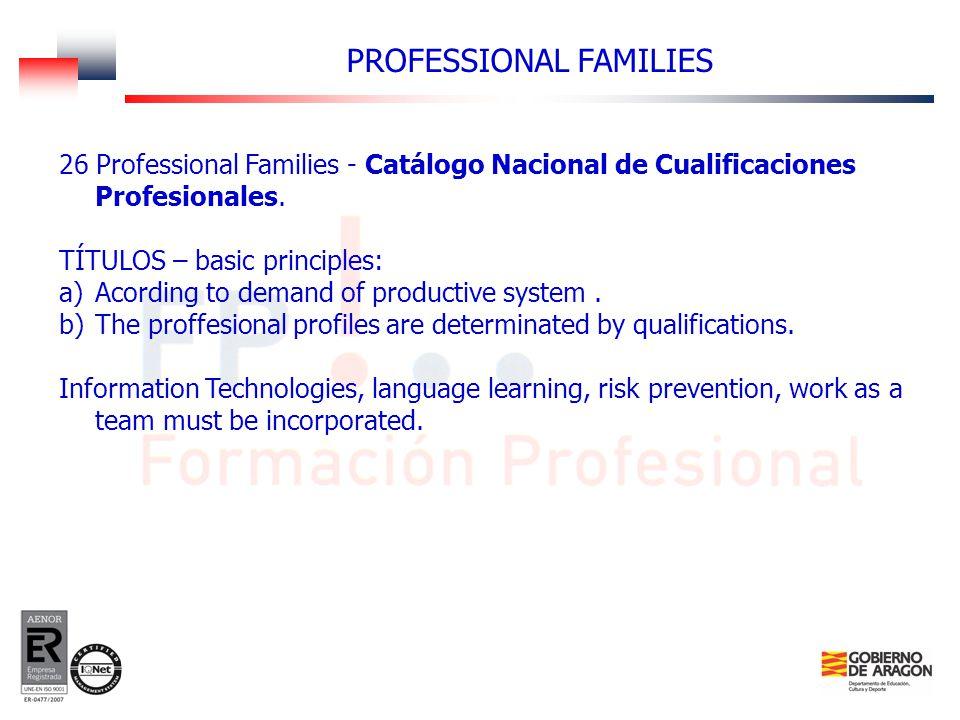 26 Professional Families - Catálogo Nacional de Cualificaciones Profesionales. TÍTULOS – basic principles: a)Acording to demand of productive system.