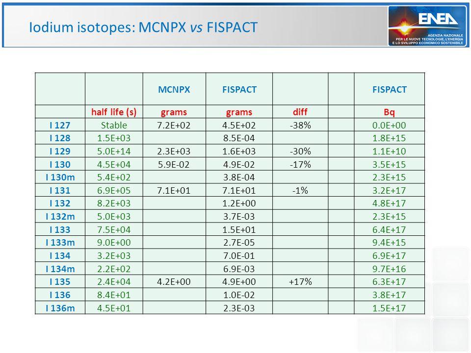MCNPXFISPACT half life (s)grams diffBq I 127Stable7.2E+024.5E+02-38%0.0E+00 I 1281.5E+038.5E-041.8E+15 I 1295.0E+142.3E+031.6E+03-30%1.1E+10 I 1304.5E+045.9E-024.9E-02-17%3.5E+15 I 130m5.4E+023.8E-042.3E+15 I 1316.9E+057.1E+01 -1%3.2E+17 I 1328.2E+031.2E+004.8E+17 I 132m5.0E+033.7E-032.3E+15 I 1337.5E+041.5E+016.4E+17 I 133m9.0E+002.7E-059.4E+15 I 1343.2E+037.0E-016.9E+17 I 134m2.2E+026.9E-039.7E+16 I 1352.4E+044.2E+004.9E+00+17%6.3E+17 I 1368.4E+011.0E-023.8E+17 I 136m4.5E+012.3E-031.5E+17 Iodium isotopes: MCNPX vs FISPACT