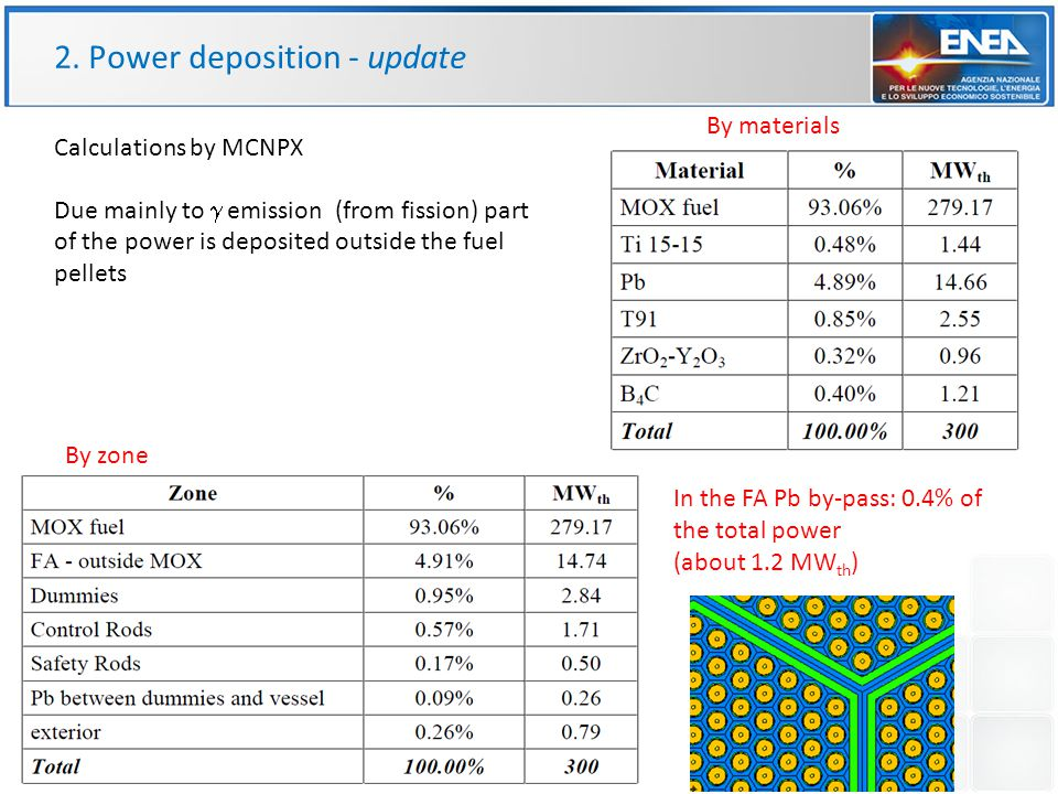 2. Power deposition - update By materials By zone Due mainly to  emission (from fission) part of the power is deposited outside the fuel pellets In