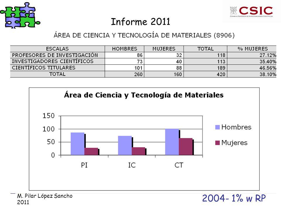 M. Pilar López Sancho 2011 Informe 2011 2004- 1% w RP