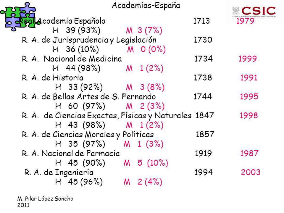 M. Pilar López Sancho 2011 Academias-España Real Academia Española 1713 1979 H 39 (93%) M 3 (7%) R.